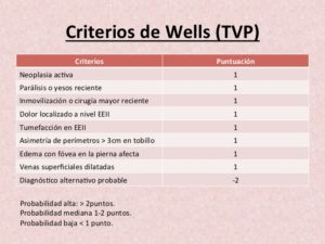 Criterios de Wells para el diagnóstico de Trombosis