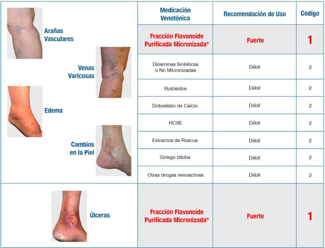 alimentacion para varices en las piernas