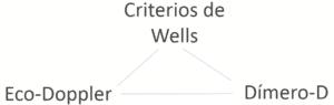 Diagnóstico de Trombosis-Criterios de Wells-EcoDoppler-DimeroD