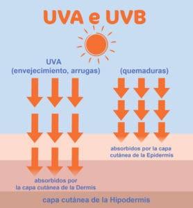 Rayos Ultravioleta (UVA y UVB)